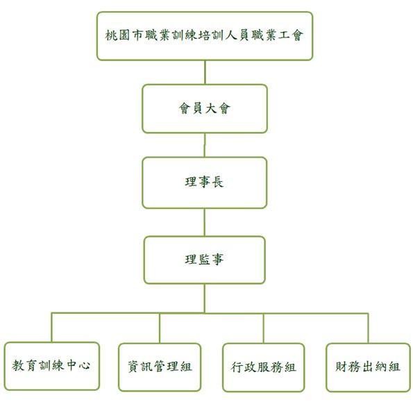 https://sites.google.com/a/ttu168.org/index/jiao-yu-xun-lian-zhong-xin/xun-lian-zhong-xin-zu-zhi-tu/20160608.jpg
